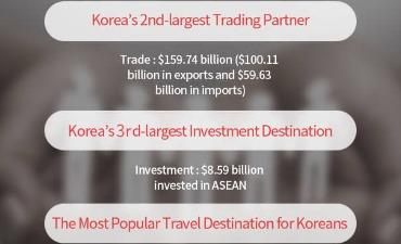 Korea dan ASEAN