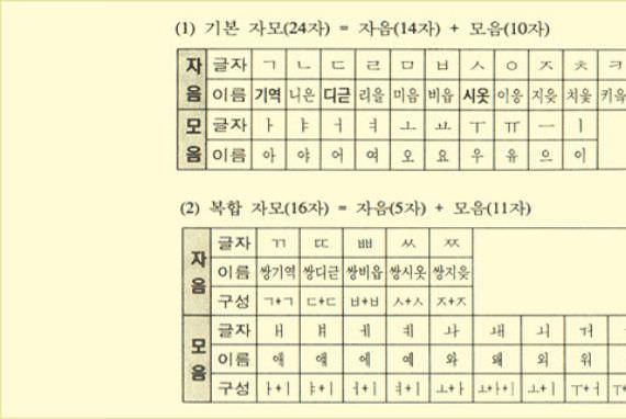 Bagaimana cara menulis Hangeul?