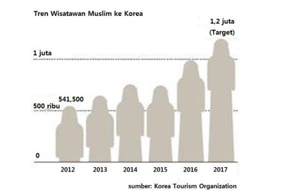 Korsel Targetkan 1,2 Juta Wisatawan Muslim